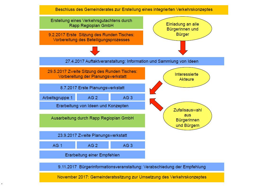 Beteiligungsprozess integriertes Verkehrskonzept