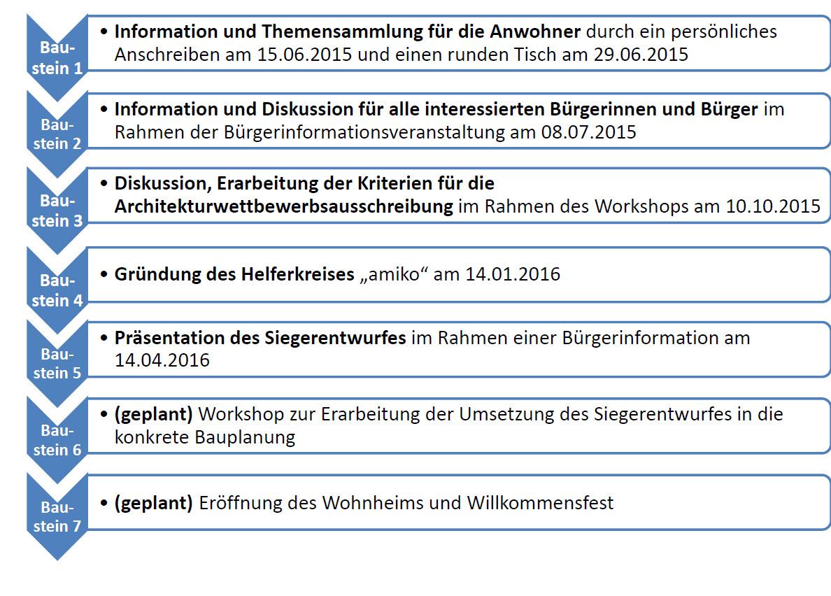 Ablauf Bürgerbeteiligung Wohnheim Grenzach-Wyhlen
